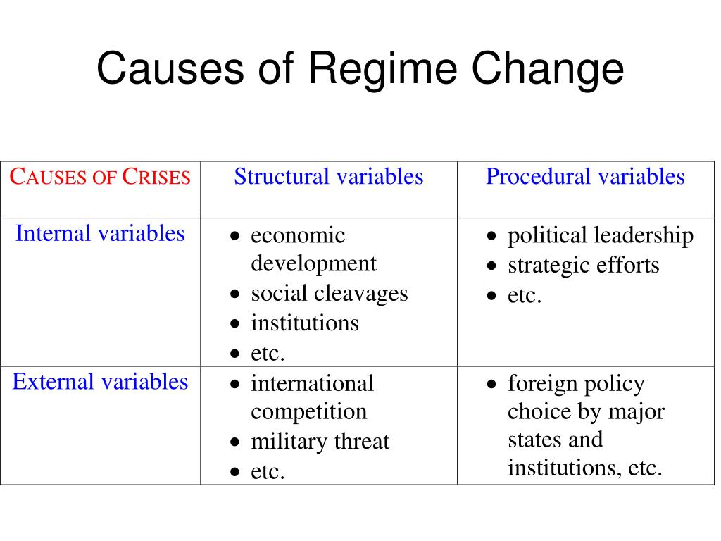 Causes of Regime Change