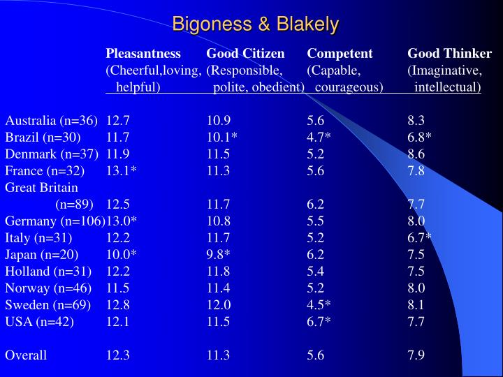 Bigoness & Blakely
