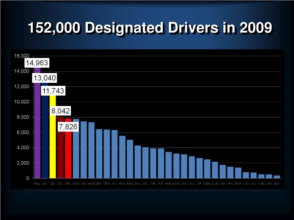 152,000 Designated Drivers in 2009