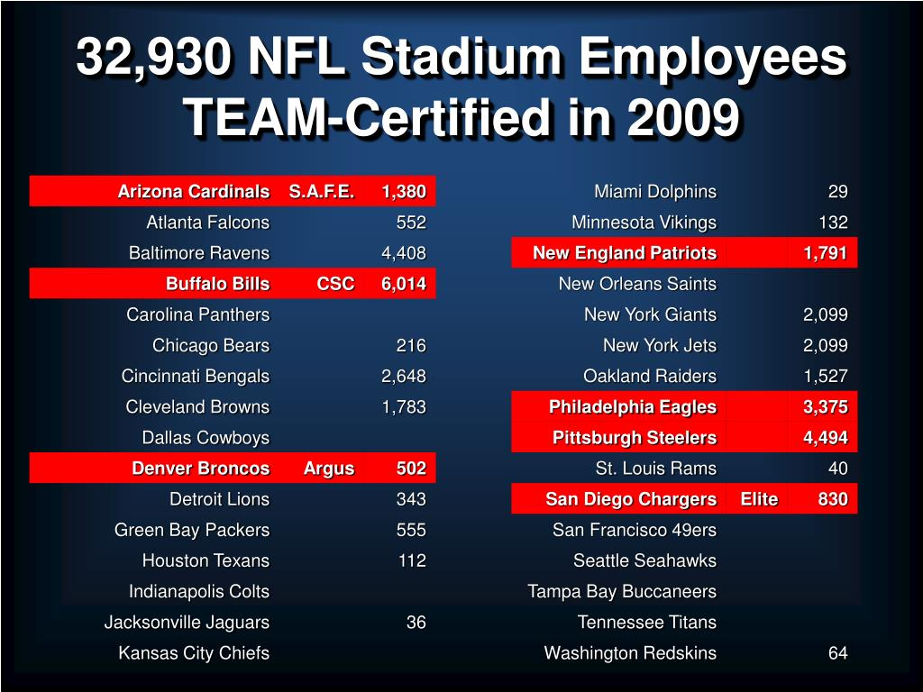 32,930 NFL Stadium Employees