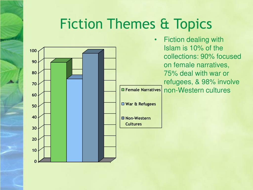 Fiction dealing with Islam is 10% of the collections: 90% focused on female narratives, 75% deal with war or refugees, & 98% involve non-Western cultures
