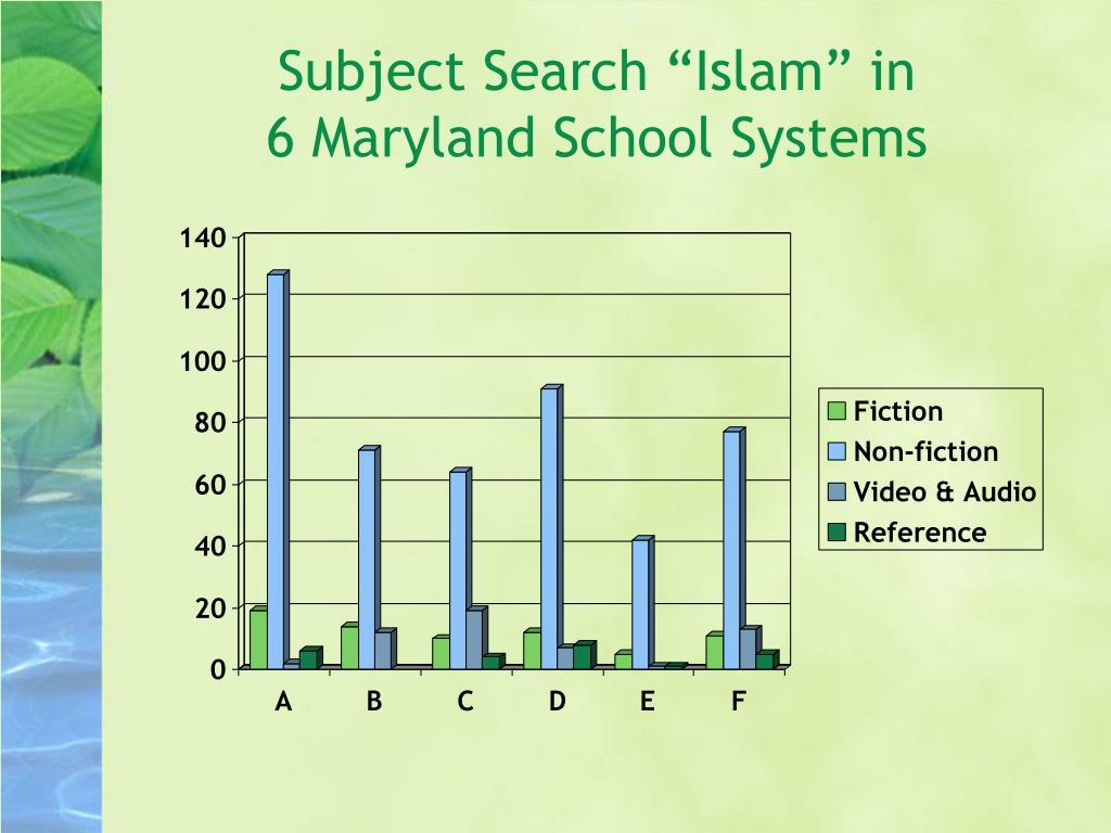 """Subject Search """"Islam"""" in"""