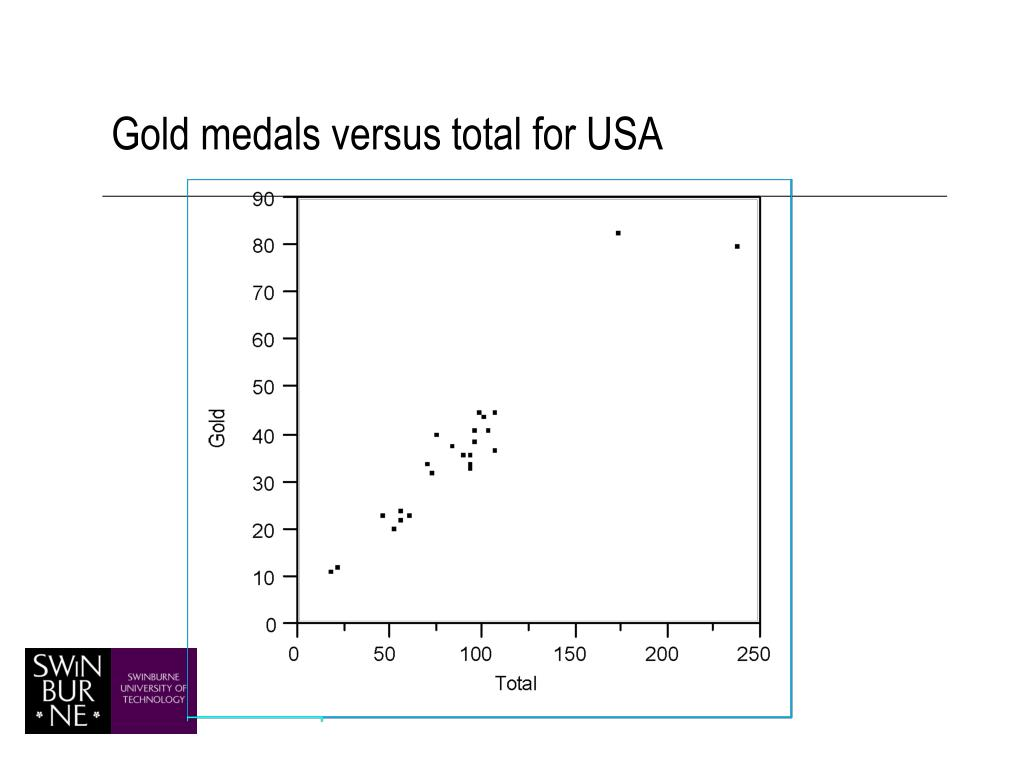 Gold medals versus total for USA