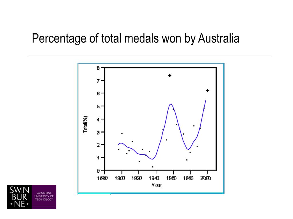 Percentage of total medals won by Australia