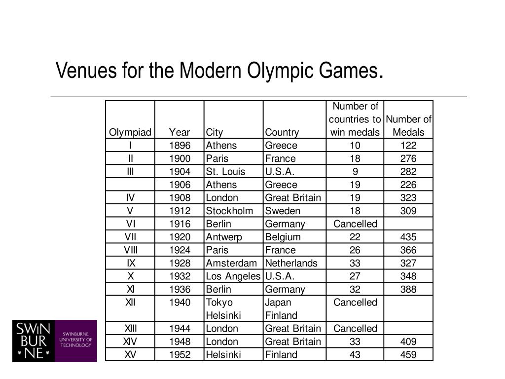 Venues for the Modern Olympic Games
