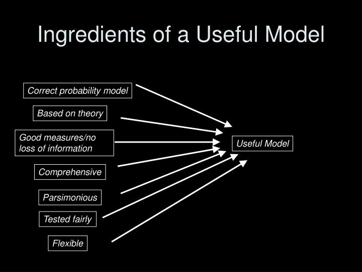 Ingredients of a Useful Model