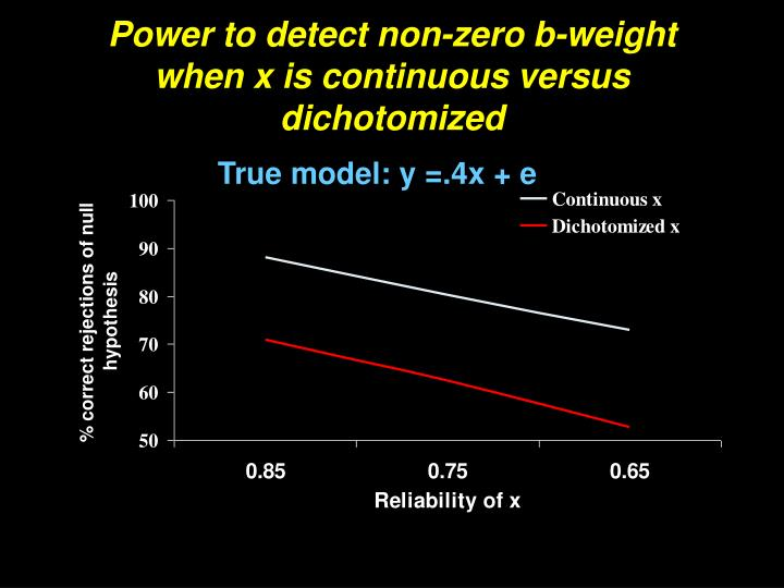 Power to detect non-zero b-weight when x is continuous versus dichotomized