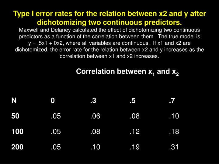 Type I error rates for the relation between x2 and y after dichotomizing two continuous predictors.