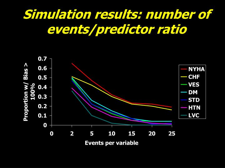 Simulation results: number of events/predictor ratio