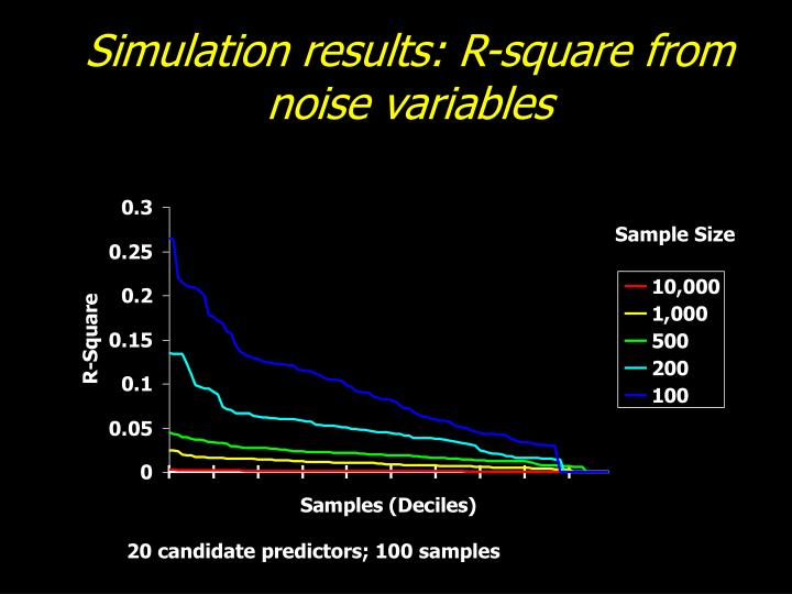 Simulation results: R-square from noise variables