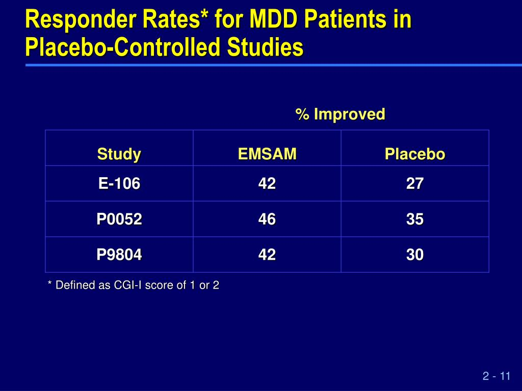 Responder Rates* for MDD Patients in