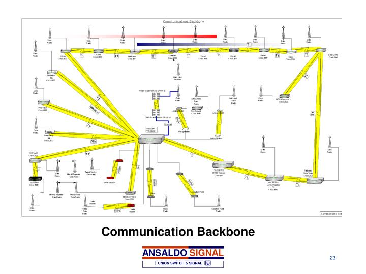 Communication Backbone