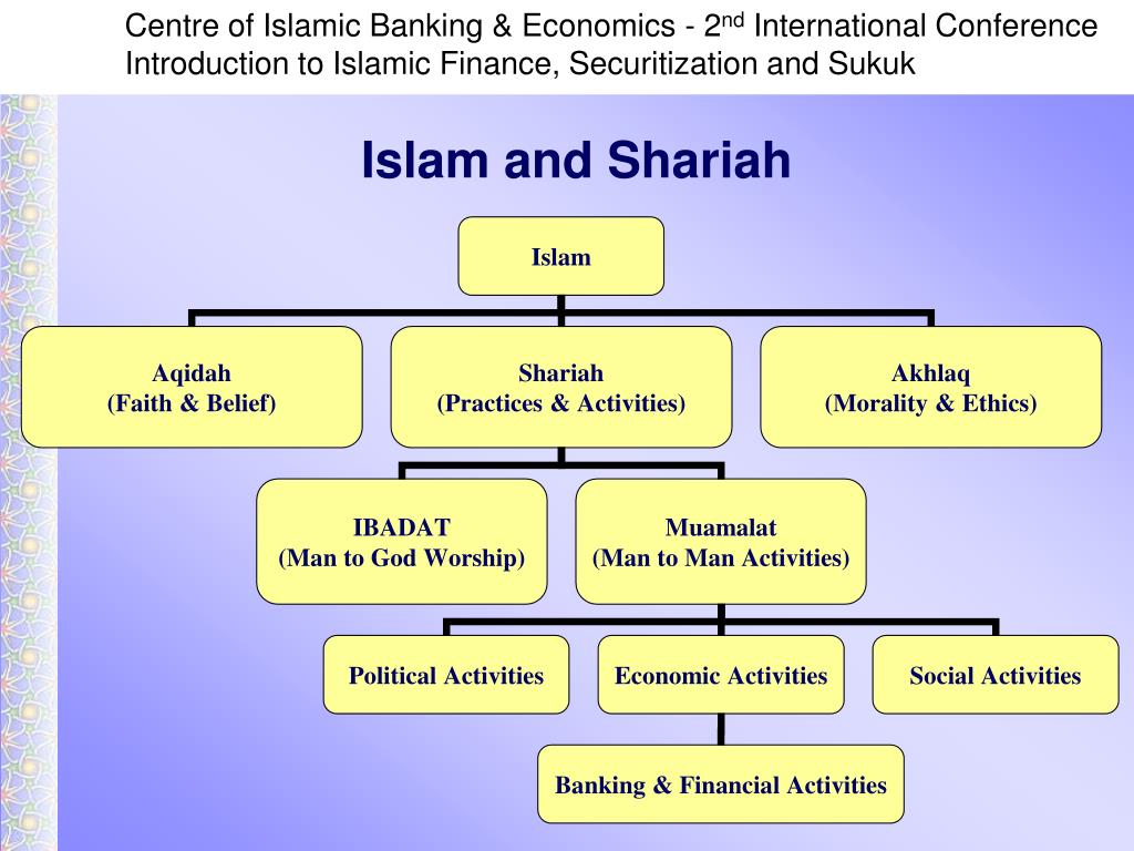 Islam and Shariah
