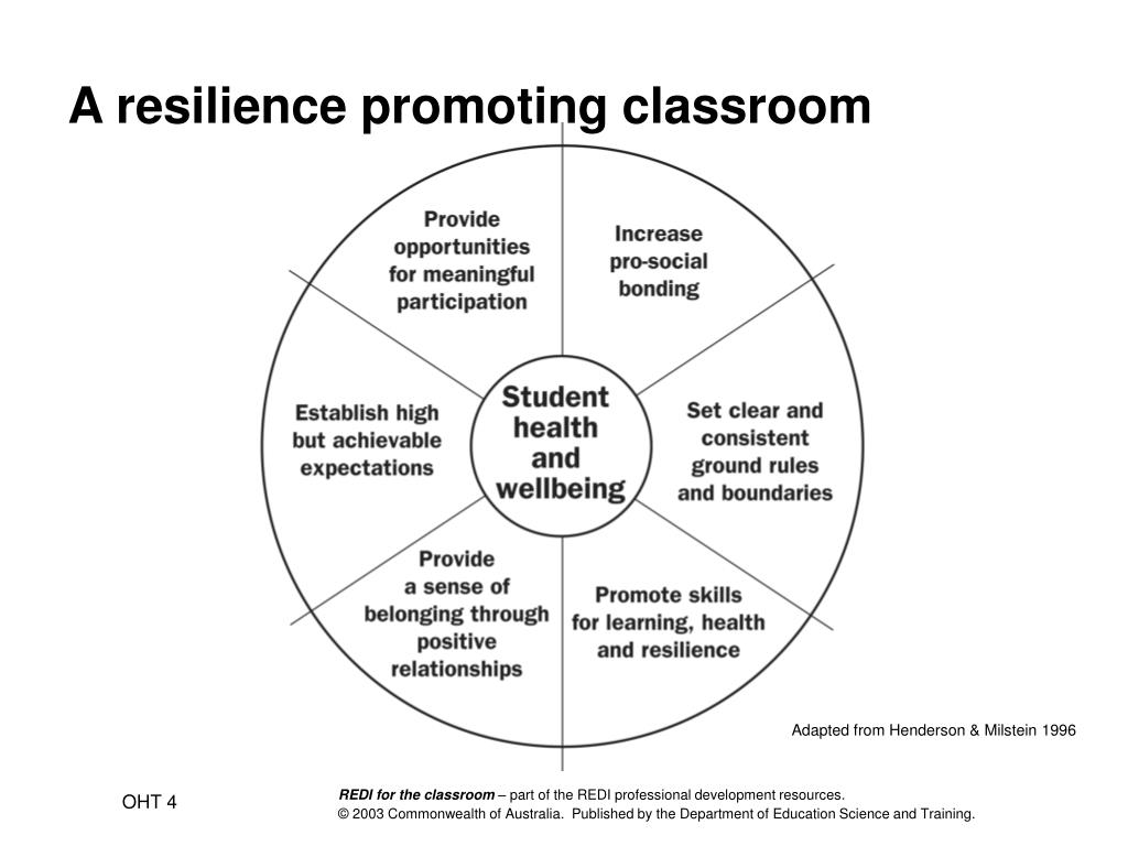 A resilience promoting classroom