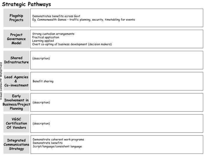 Strategic Pathways