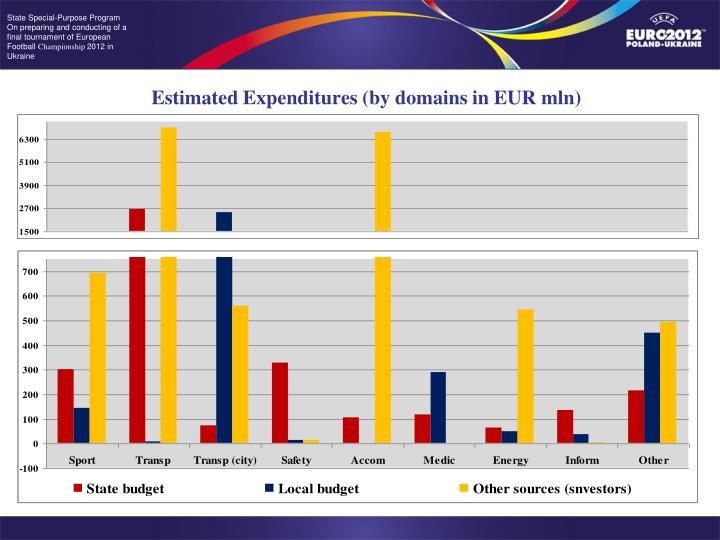 Estimated Expenditures (