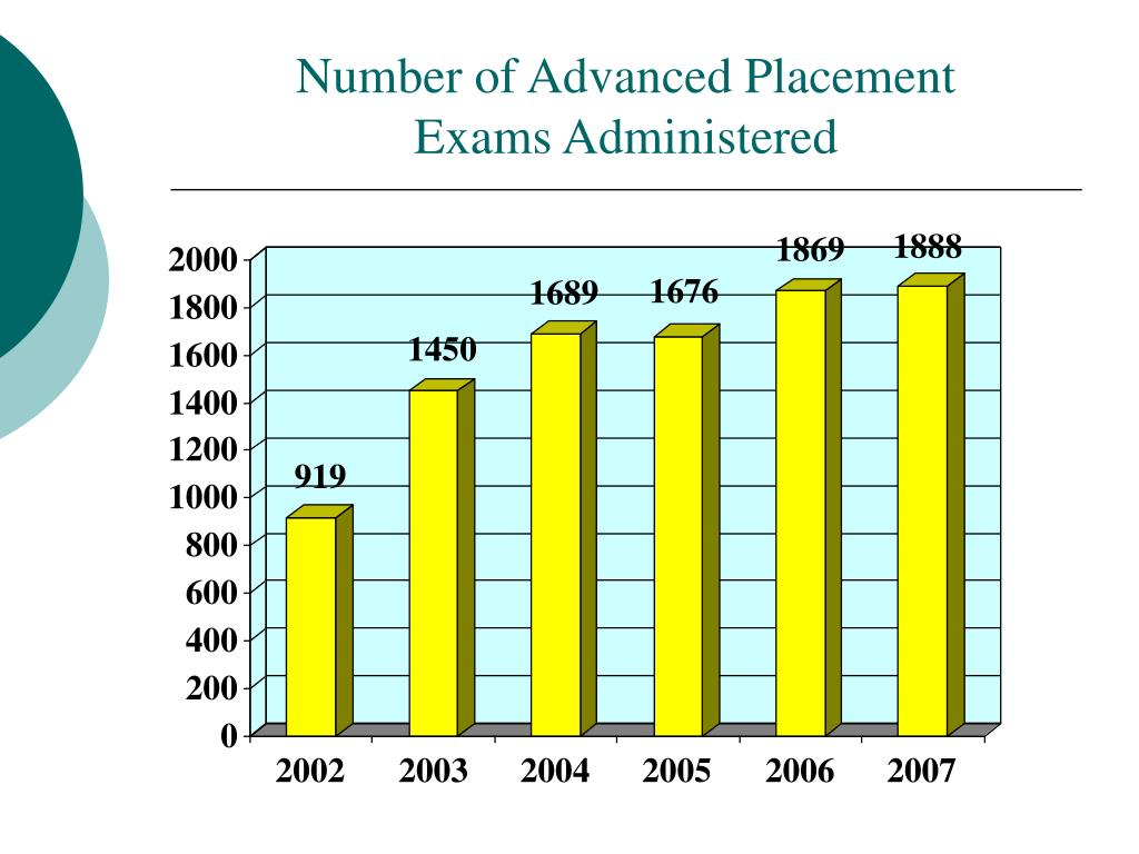 Number of Advanced Placement