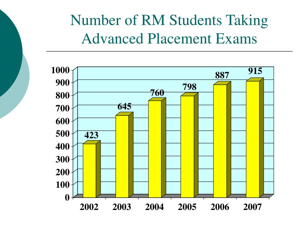 Number of RM Students Taking