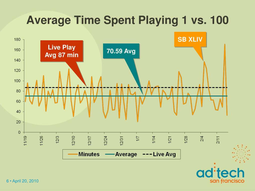 Average Time Spent Playing 1 vs. 100