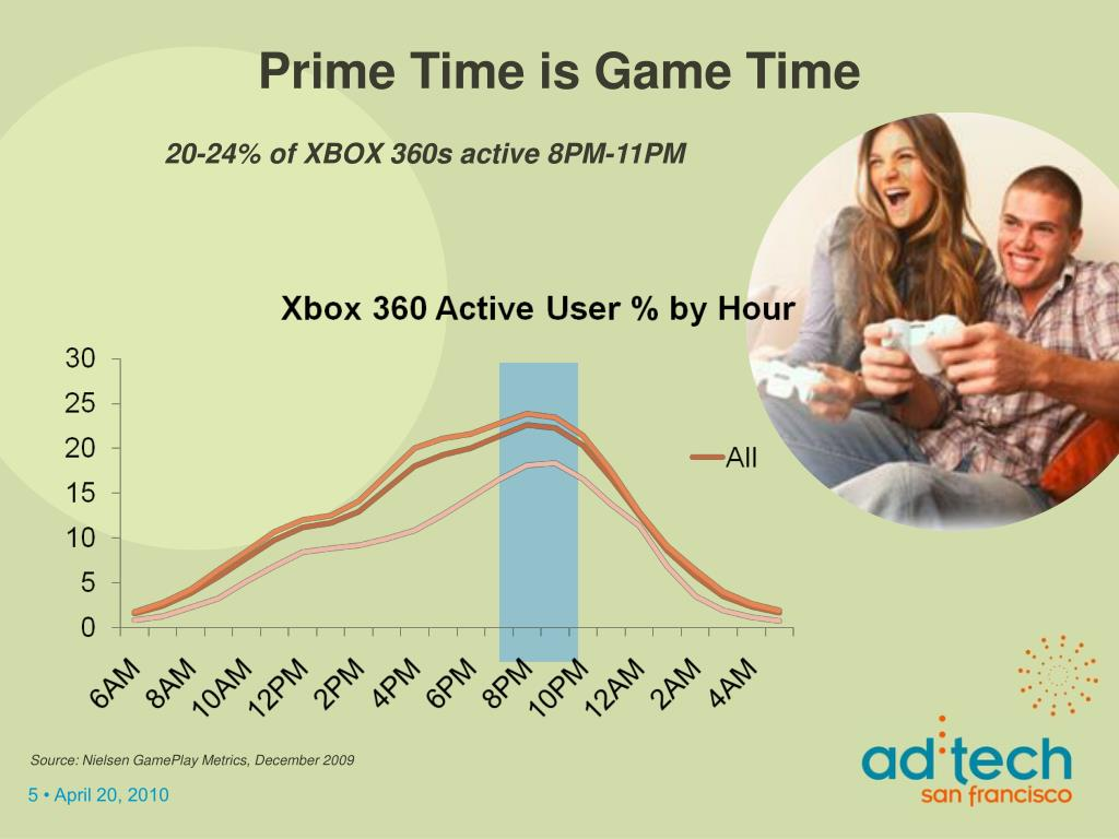 Prime Time is Game Time