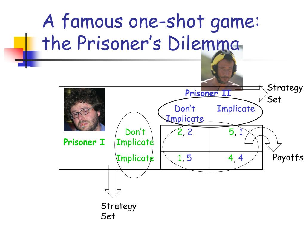 A famous one-shot game: