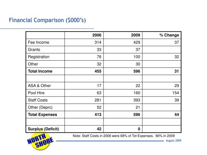 Financial Comparison ($000's)