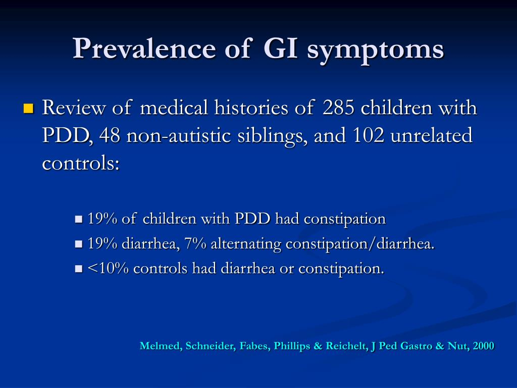 Prevalence of GI symptoms