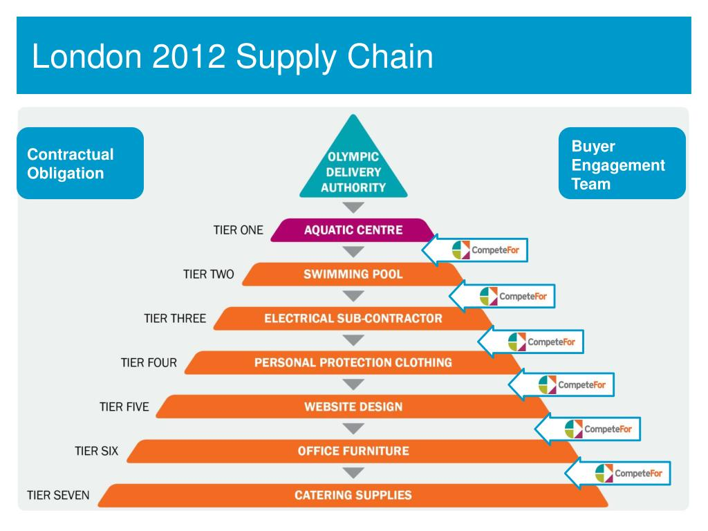 London 2012 Supply Chain