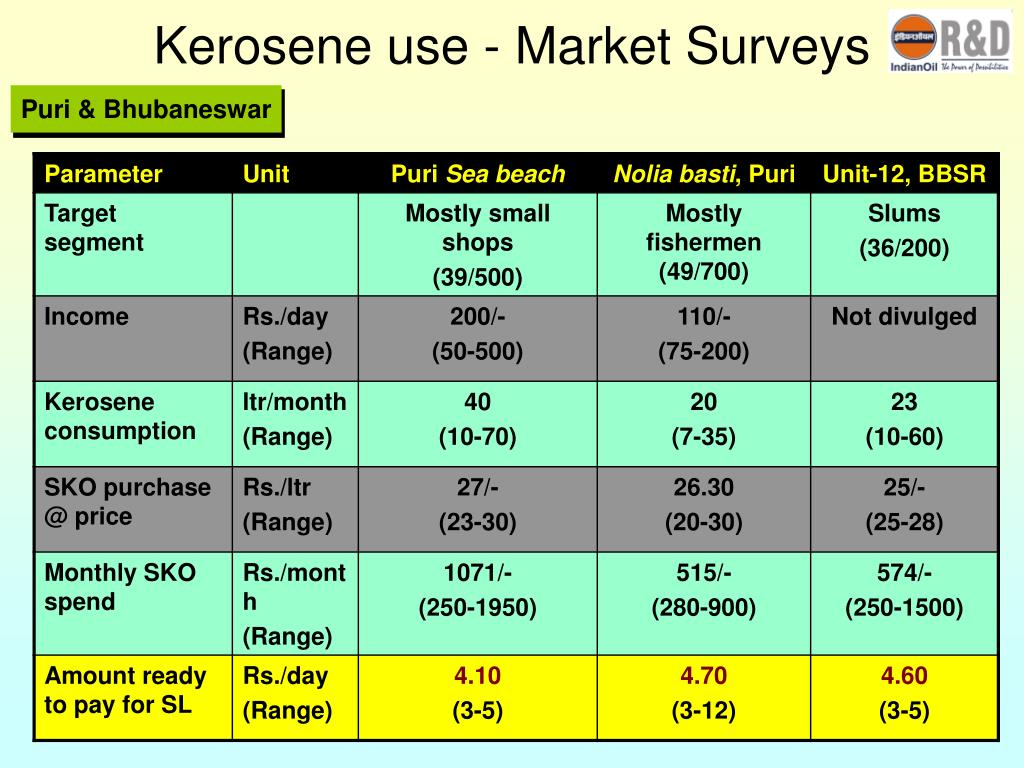 Kerosene use - Market Surveys