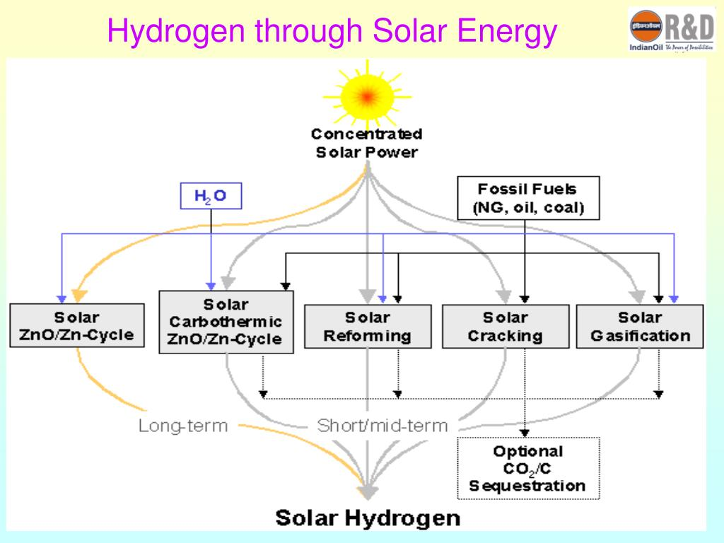 Hydrogen through Solar Energy