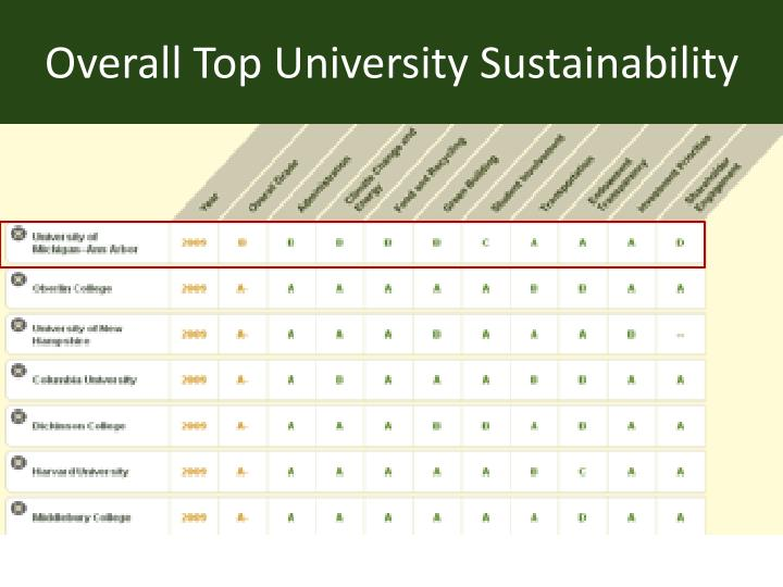 Overall Top University Sustainability