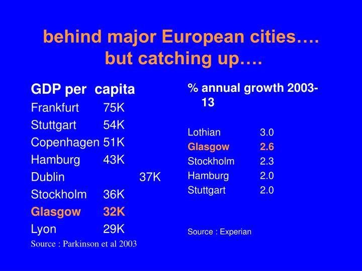behind major European cities….