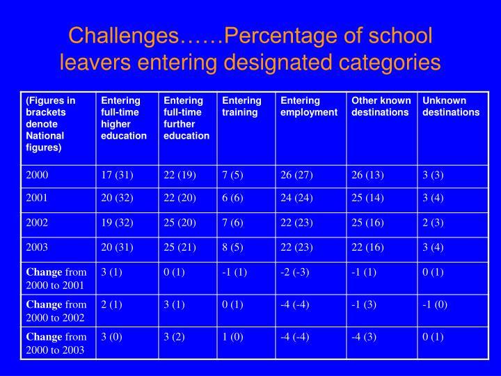 Challenges……Percentage of school leavers entering designated categories