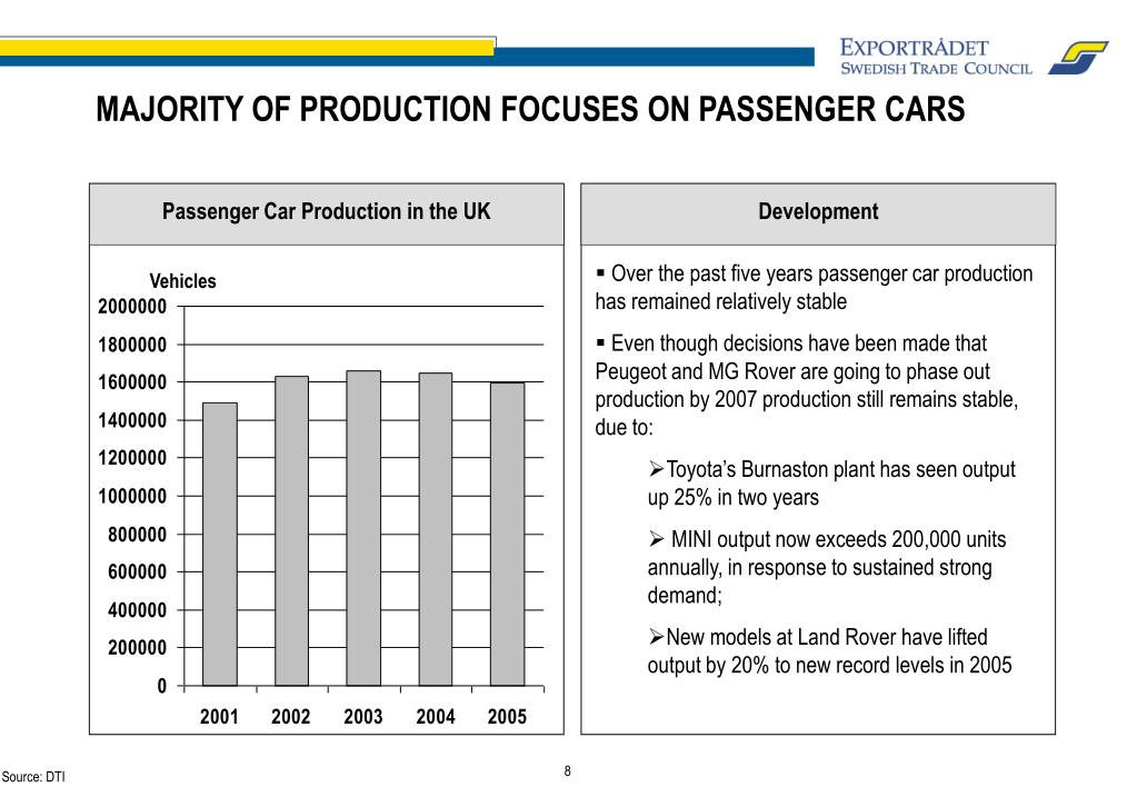 Passenger Car Production in the UK
