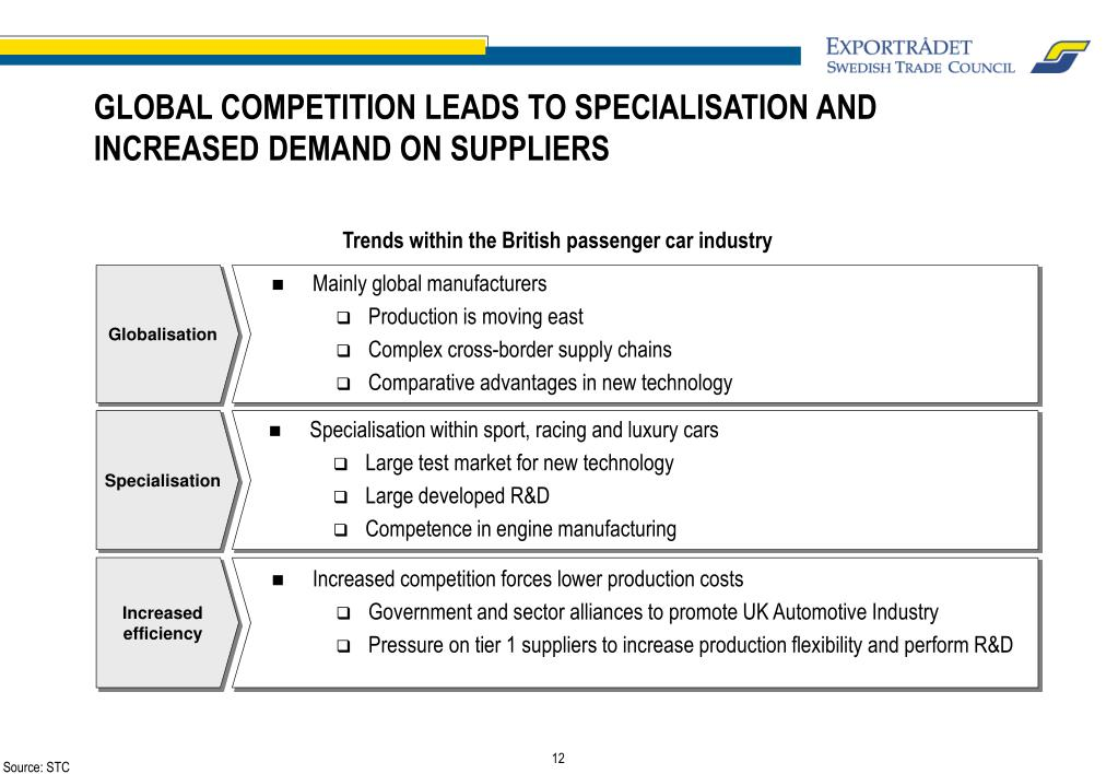 GLOBAL COMPETITION LEADS TO SPECIALISATION AND INCREASED DEMAND ON SUPPLIERS