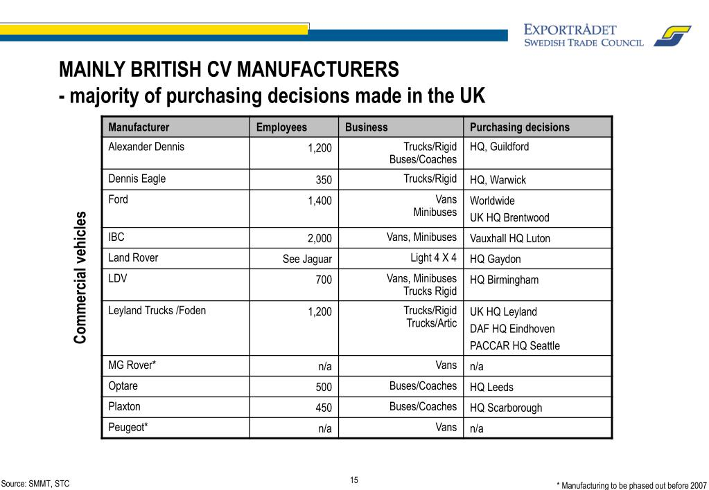 MAINLY BRITISH CV MANUFACTURERS