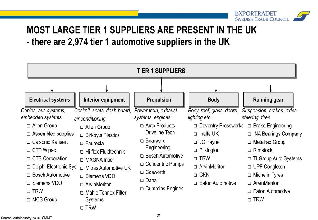 TIER 1 SUPPLIERS