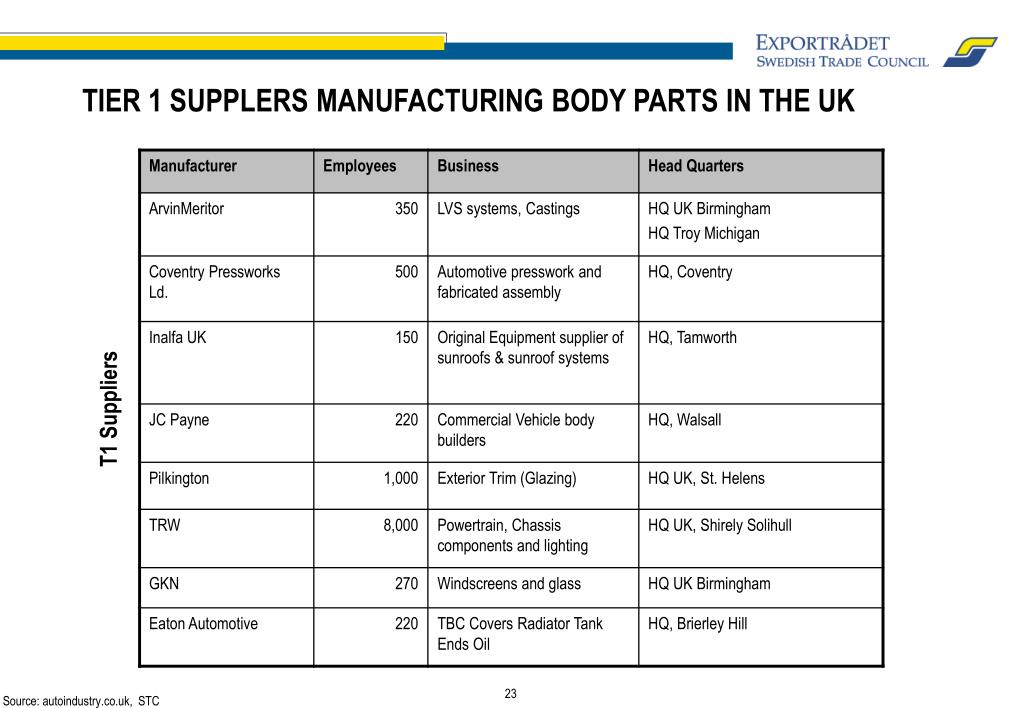 TIER 1 SUPPLERS MANUFACTURING BODY PARTS IN THE UK