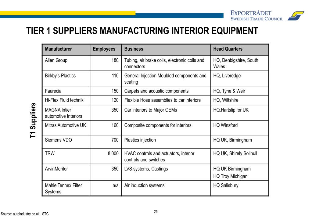 TIER 1 SUPPLIERS MANUFACTURING INTERIOR EQUIPMENT