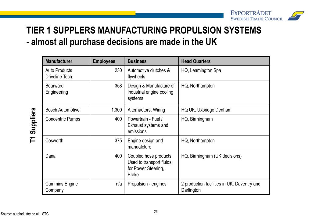 TIER 1 SUPPLERS MANUFACTURING PROPULSION SYSTEMS