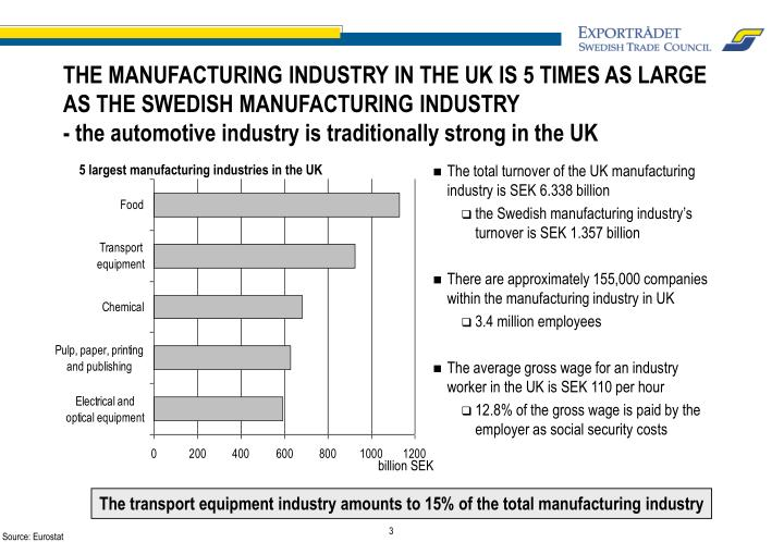 THE MANUFACTURING INDUSTRY IN THE UK IS 5 TIMES AS LARGE AS THE SWEDISH MANUFACTURING INDUSTRY