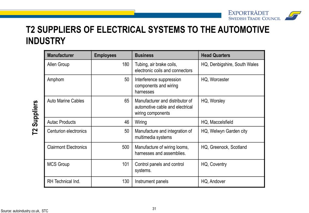 T2 SUPPLIERS OF ELECTRICAL SYSTEMS TO THE AUTOMOTIVE INDUSTRY