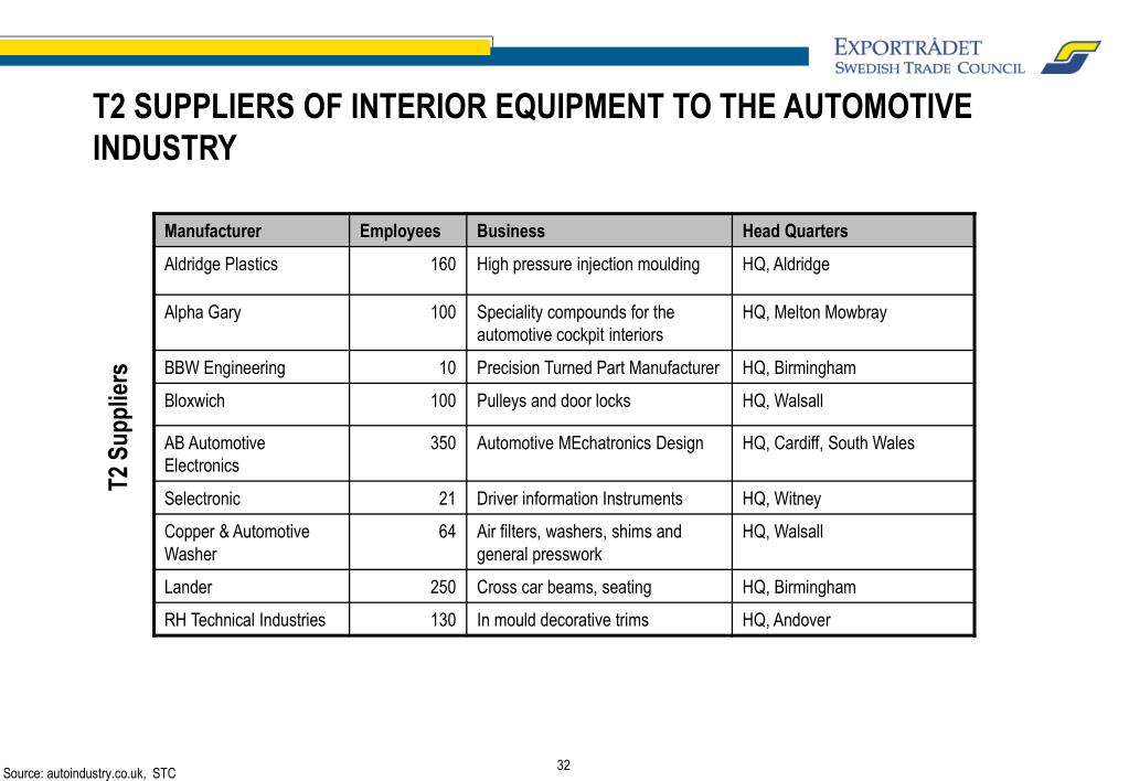 T2 SUPPLIERS OF INTERIOR EQUIPMENT TO THE AUTOMOTIVE INDUSTRY