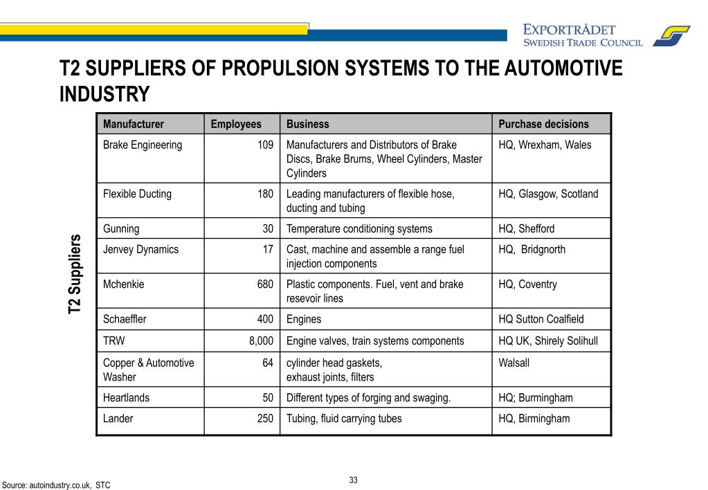 T2 SUPPLIERS OF PROPULSION SYSTEMS TO THE AUTOMOTIVE INDUSTRY