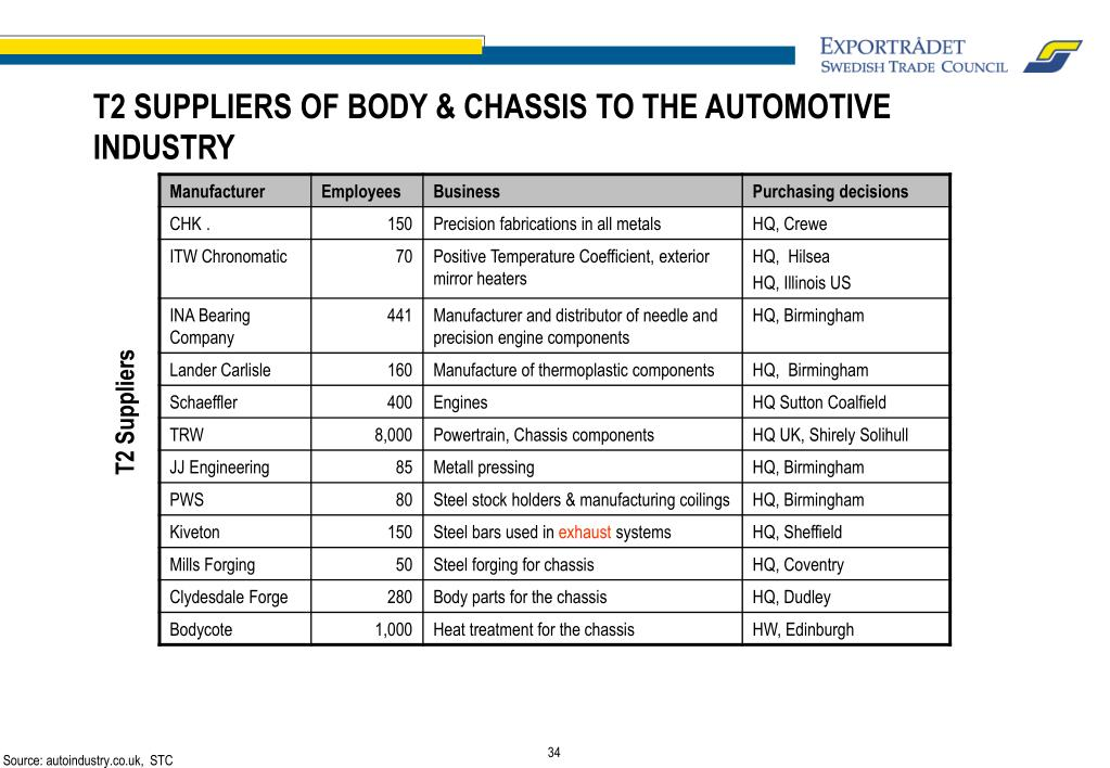 T2 SUPPLIERS OF BODY & CHASSIS TO THE AUTOMOTIVE INDUSTRY