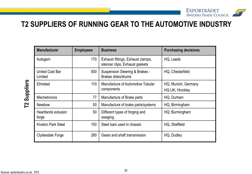 T2 SUPPLIERS OF RUNNING GEAR TO THE AUTOMOTIVE INDUSTRY