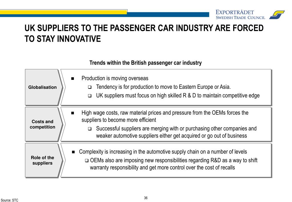 UK SUPPLIERS TO THE PASSENGER CAR INDUSTRY ARE FORCED TO STAY INNOVATIVE
