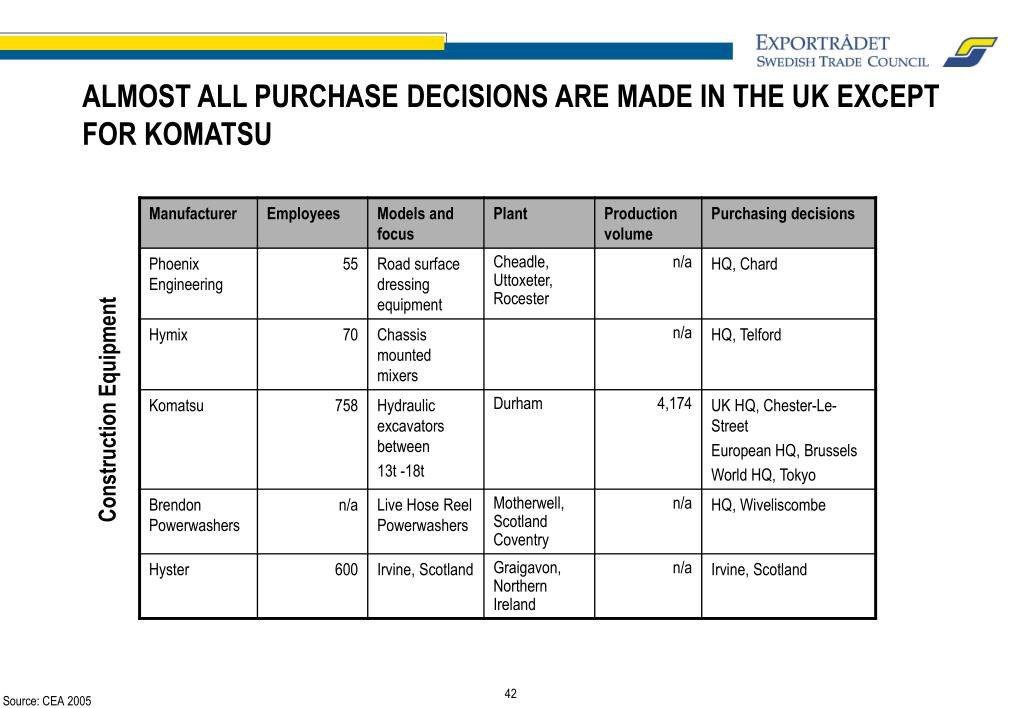 ALMOST ALL PURCHASE DECISIONS ARE MADE IN THE UK EXCEPT FOR KOMATSU