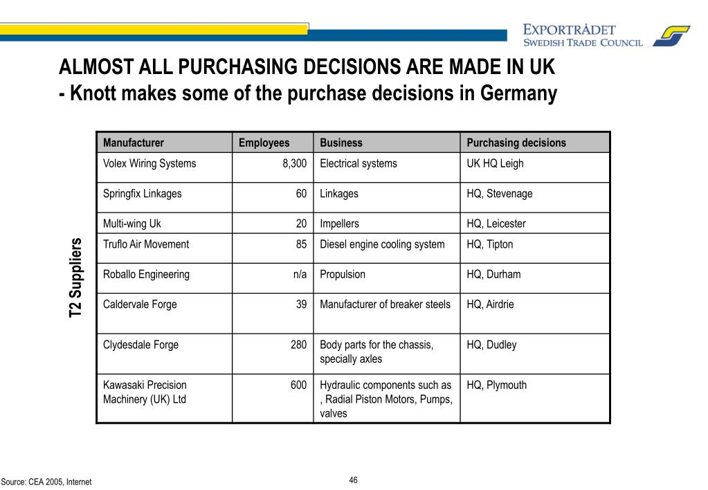 ALMOST ALL PURCHASING DECISIONS ARE MADE IN UK