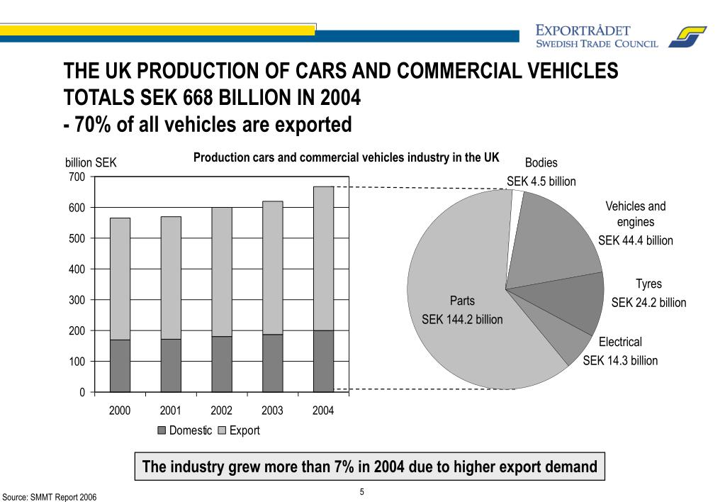THE UK PRODUCTION OF CARS AND COMMERCIAL VEHICLES TOTALS SEK 668 BILLION IN 2004